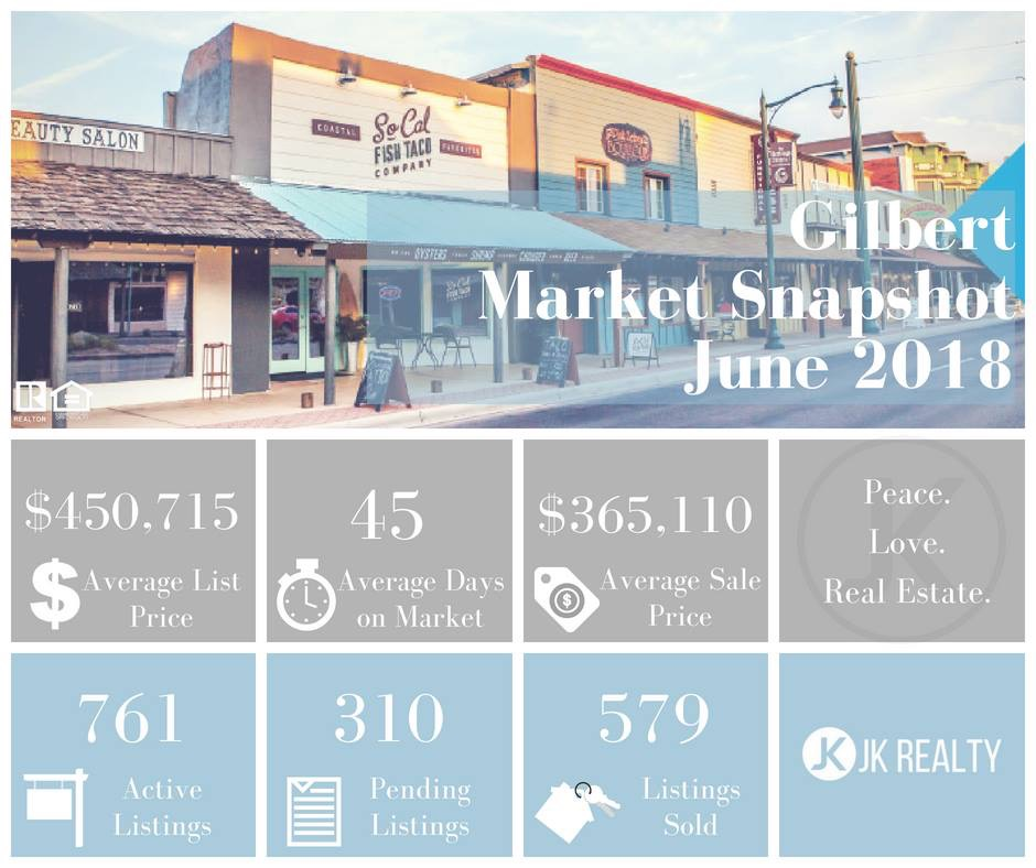 Gilbert Market Update June 2018