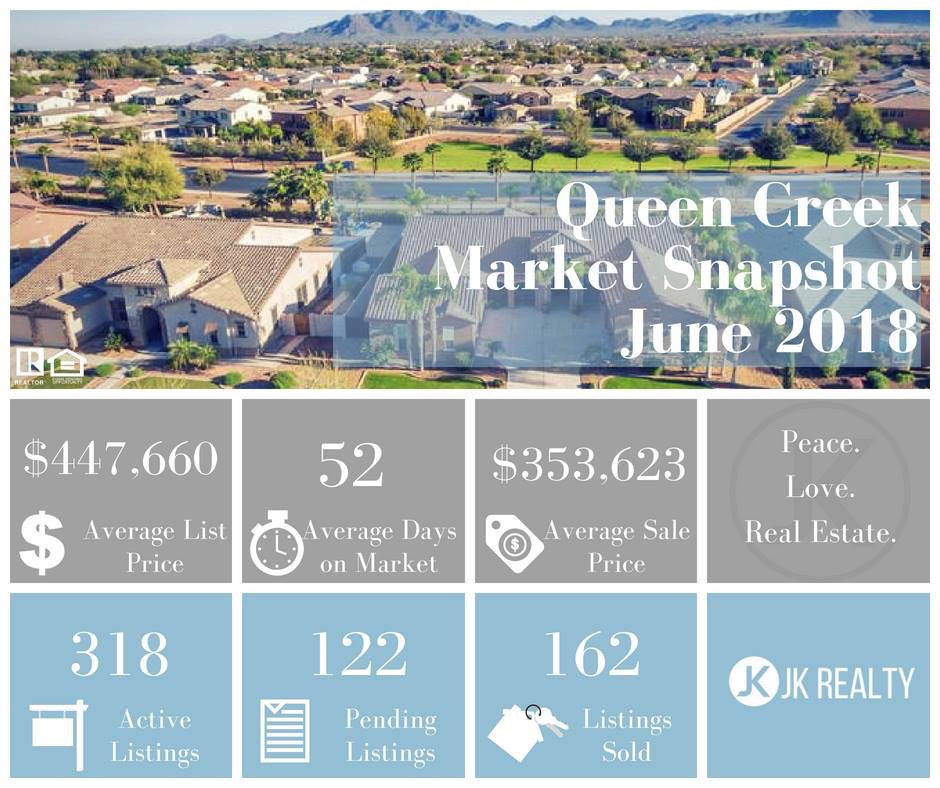 Queen Creek June 2018 Market Update