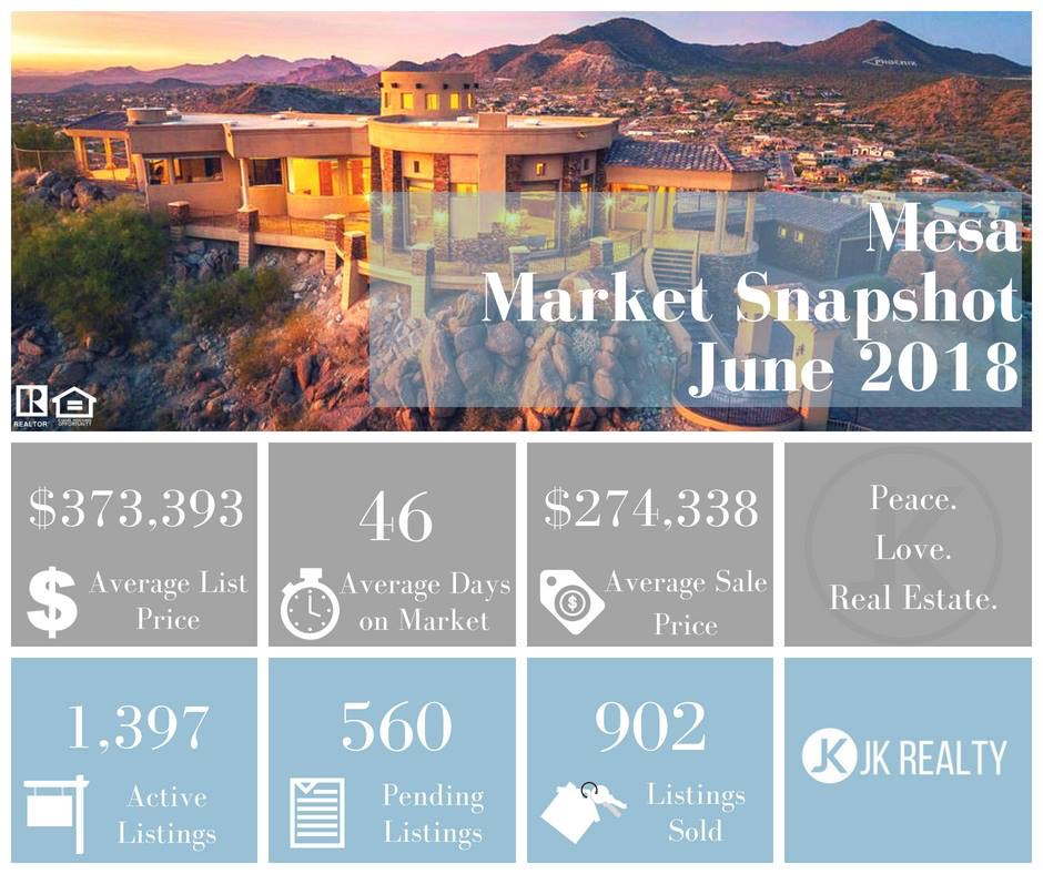 Mesa June 2018 Market Update