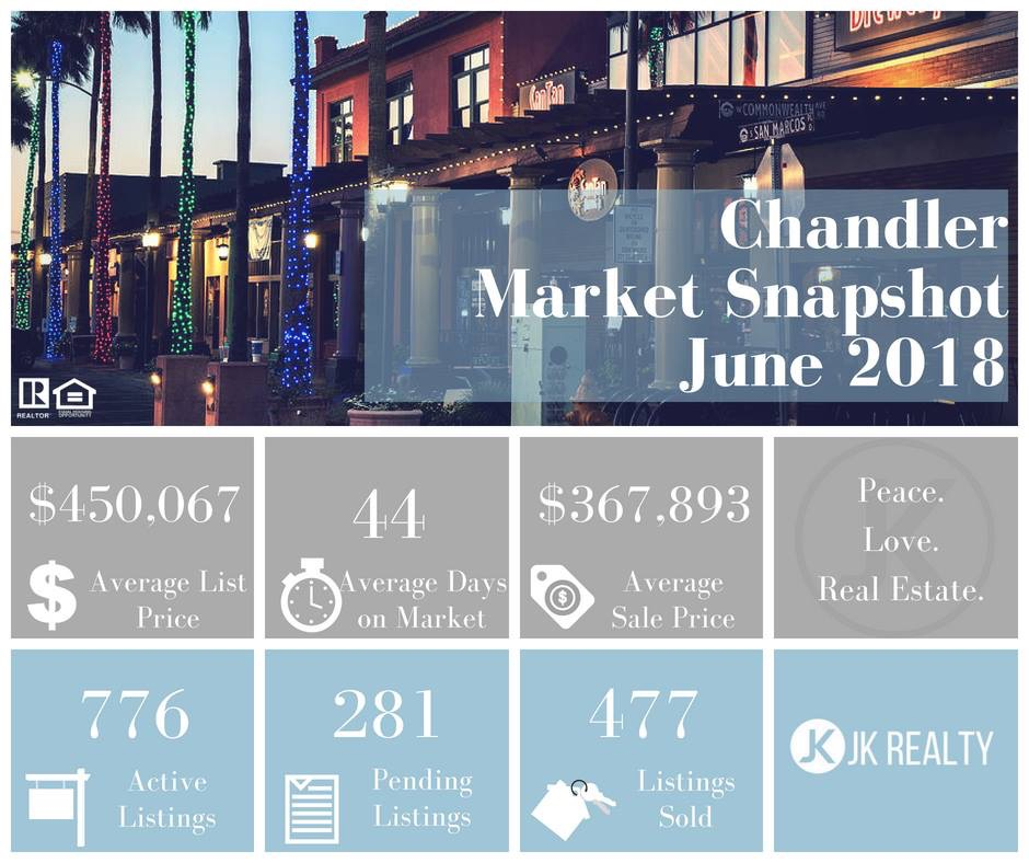 Chandler June 2018 Market Update