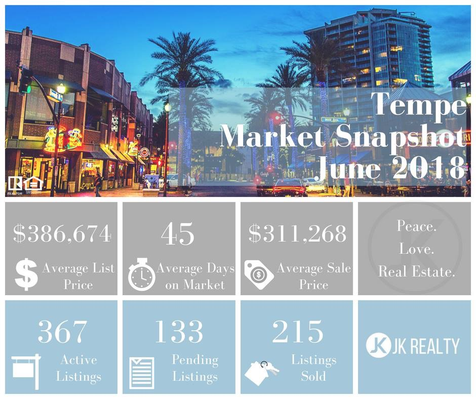 Tempe June 2018 Market Update